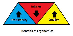 Ergonomics Benefits